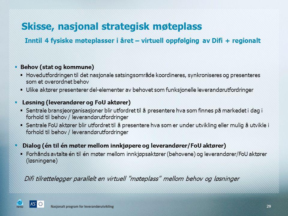 Skisse, nasjonal strategisk møteplass Inntil 4 fysiske møteplasser i året – virtuell oppfølging av Difi + regionalt