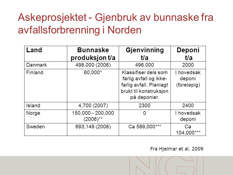 Askeprosjektet - Gjenbruk av bunnaske fra avfallsforbrenning i Norden