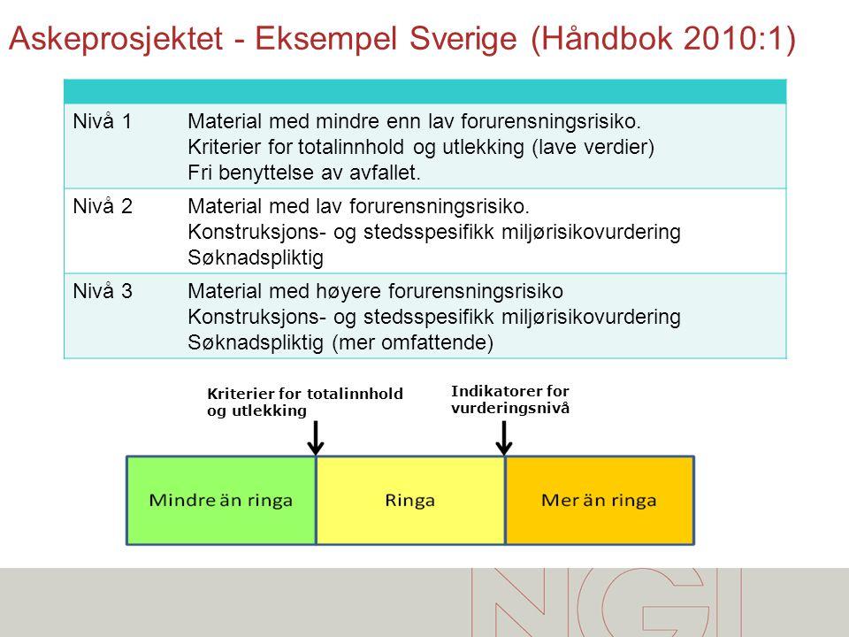 Askeprosjektet - Eksempel Sverige (Håndbok 2010:1)