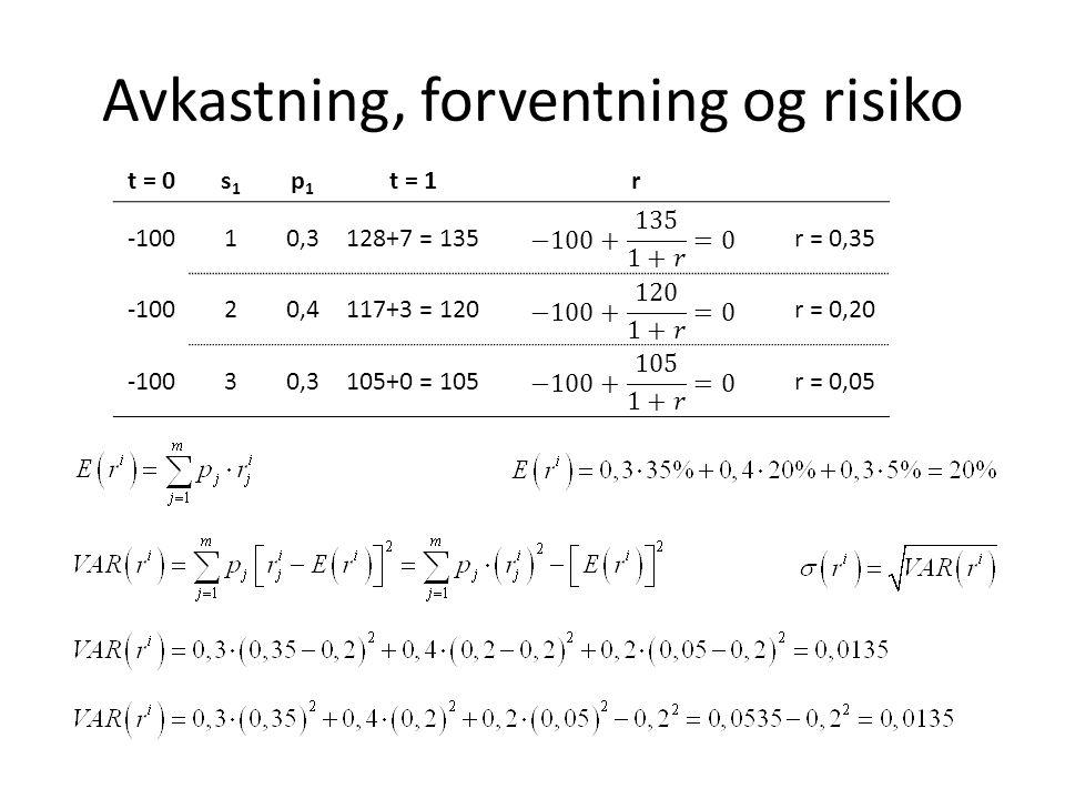 Avkastning, forventning og risiko