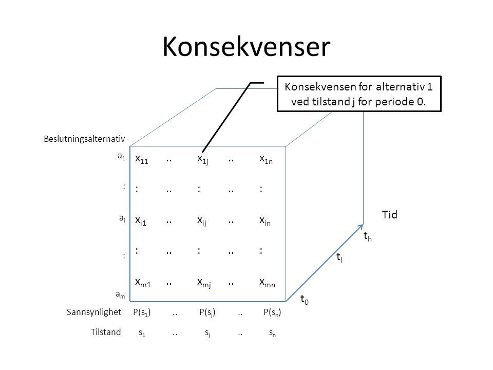 Konsekvensen for alternativ 1 ved tilstand j for periode 0.