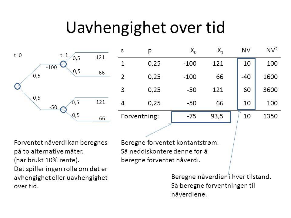 Uavhengighet over tid s p X0 X1 NV NV2 1 0,25 -100 121 10 100 2 66 -40
