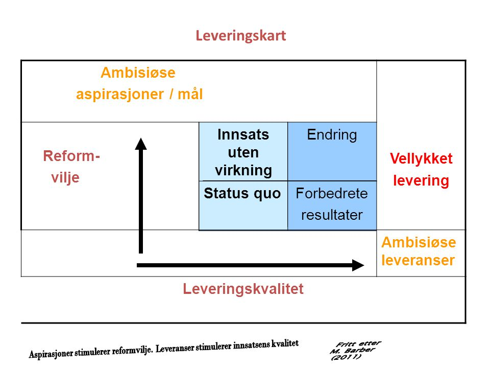 Leveringskart Ambisiøse aspirasjoner / mål Vellykket levering Reform-