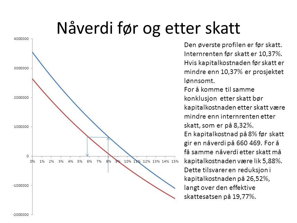 Nåverdi før og etter skatt