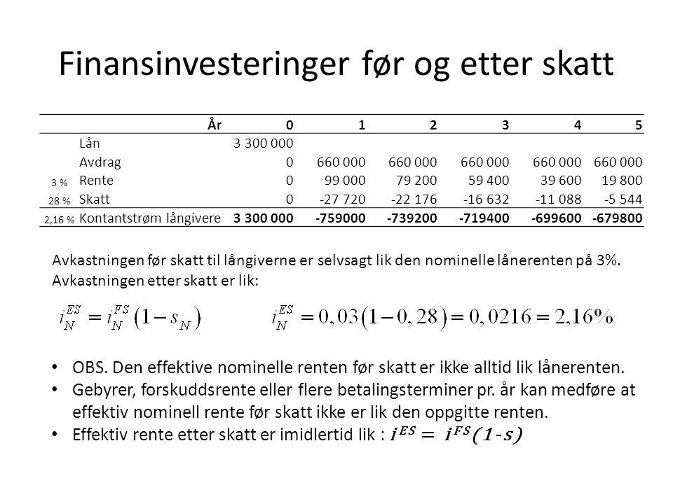 Finansinvesteringer før og etter skatt