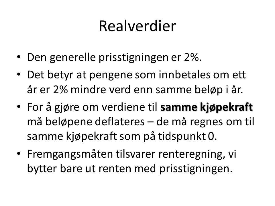 Realverdier Den generelle prisstigningen er 2%.