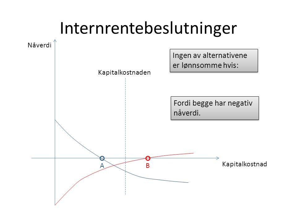 Internrentebeslutninger