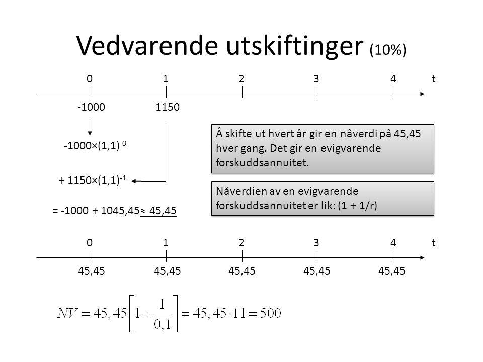 Vedvarende utskiftinger (10%)