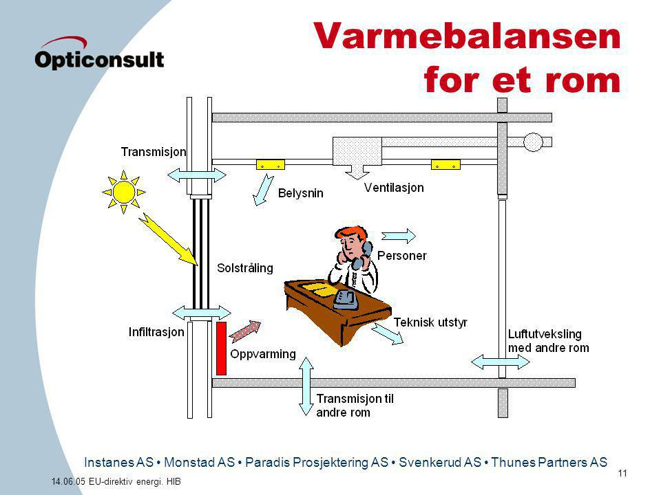 Varmebalansen for et rom