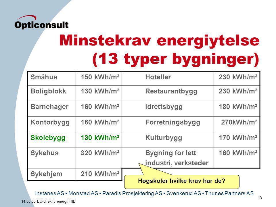 Minstekrav energiytelse (13 typer bygninger)