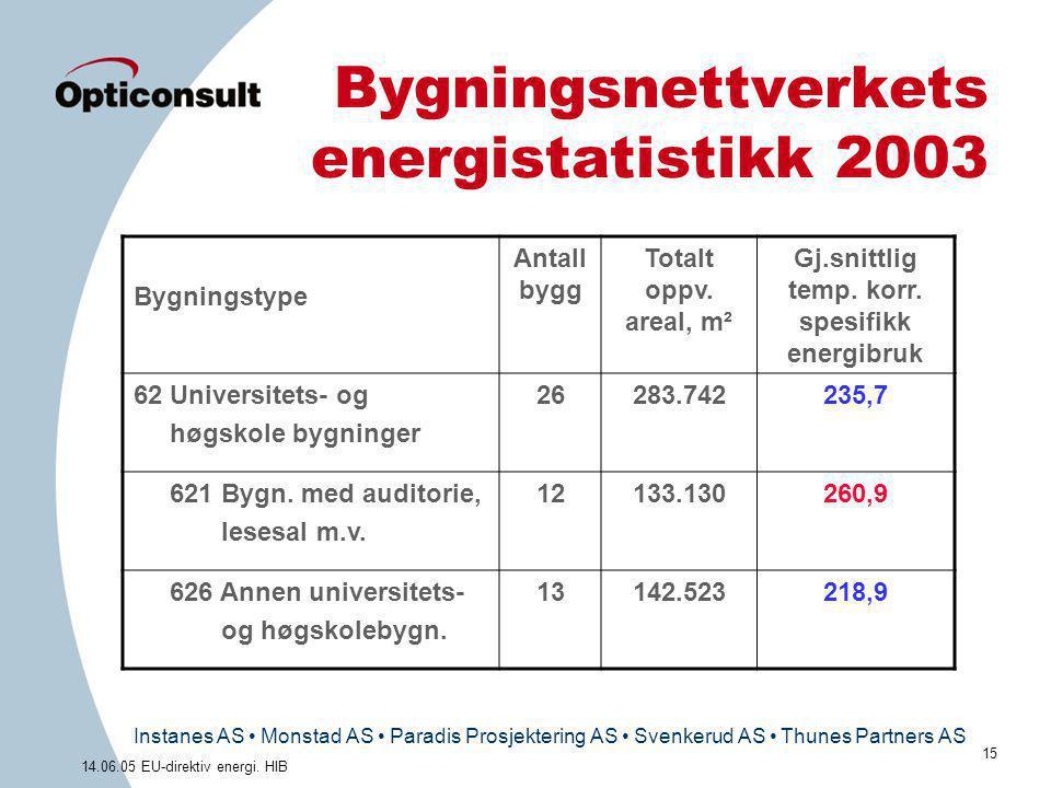 Bygningsnettverkets energistatistikk 2003