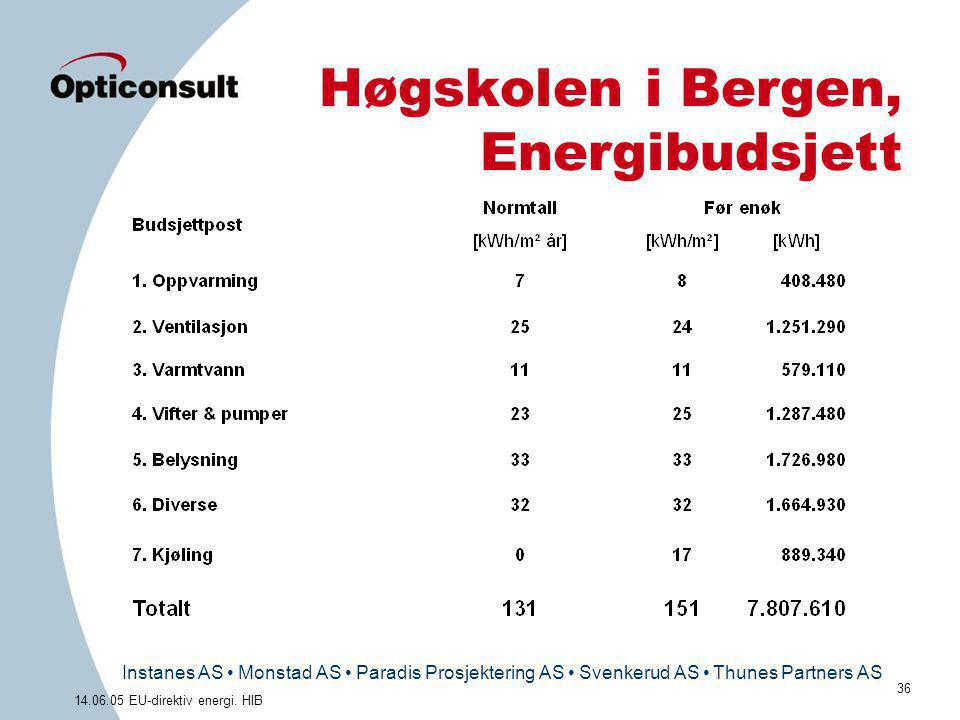 Høgskolen i Bergen, Energibudsjett
