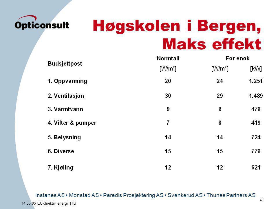 Høgskolen i Bergen, Maks effekt