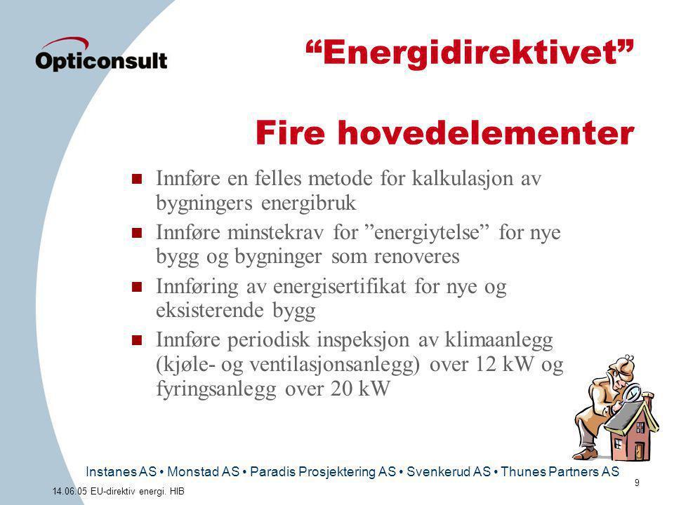 Energidirektivet Fire hovedelementer