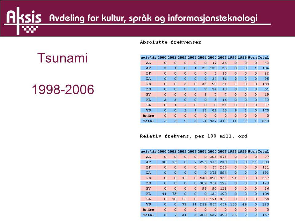 Tsunami 1998-2006