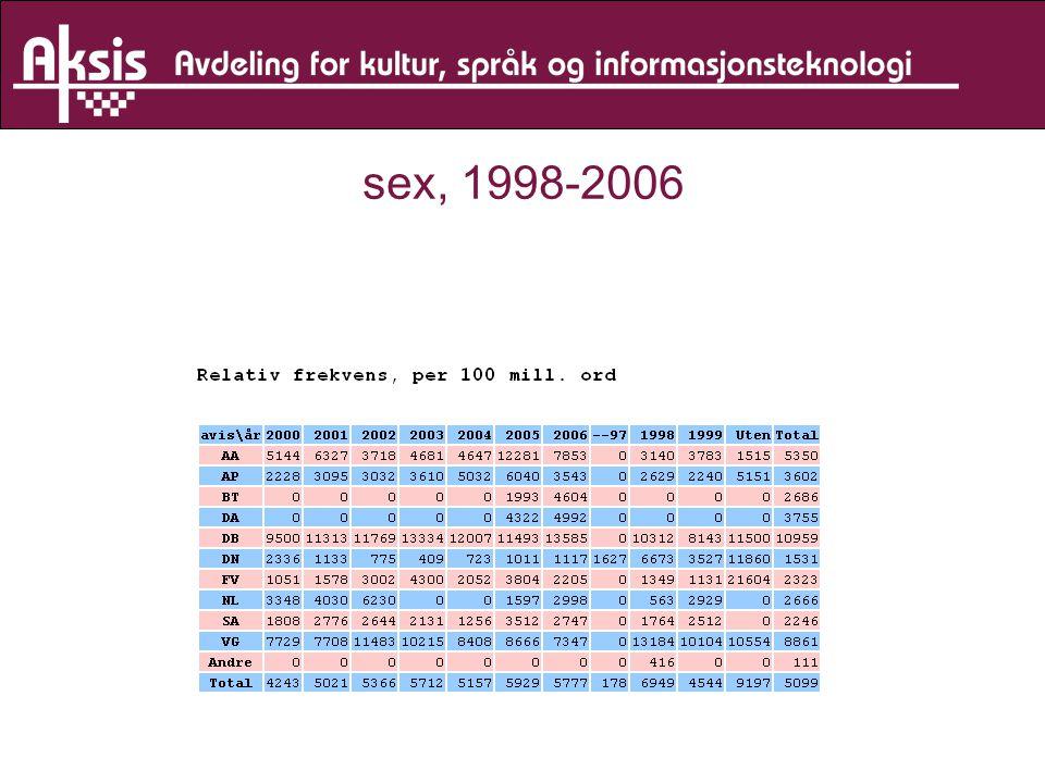 sex, 1998-2006