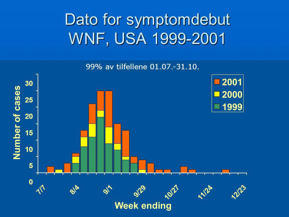 Dato for symptomdebut WNF, USA 1999-2001