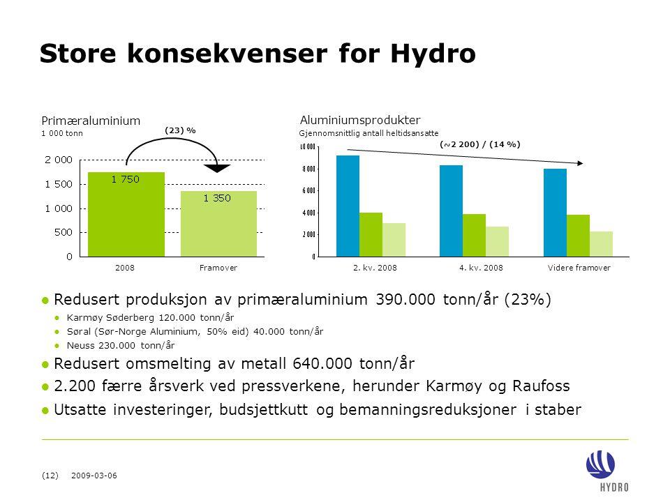 Store konsekvenser for Hydro