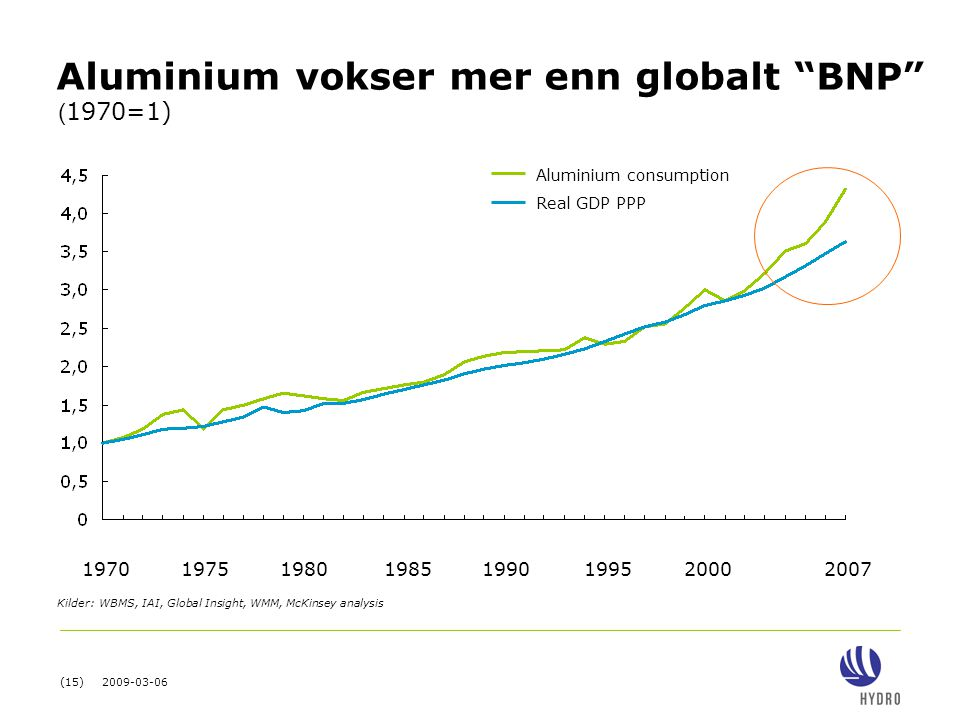 Aluminium vokser mer enn globalt BNP