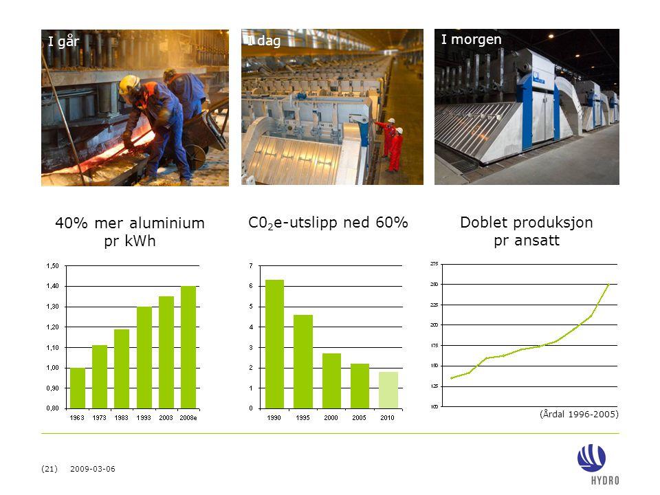 40% mer aluminium pr kWh C02e-utslipp ned 60% Doblet produksjon