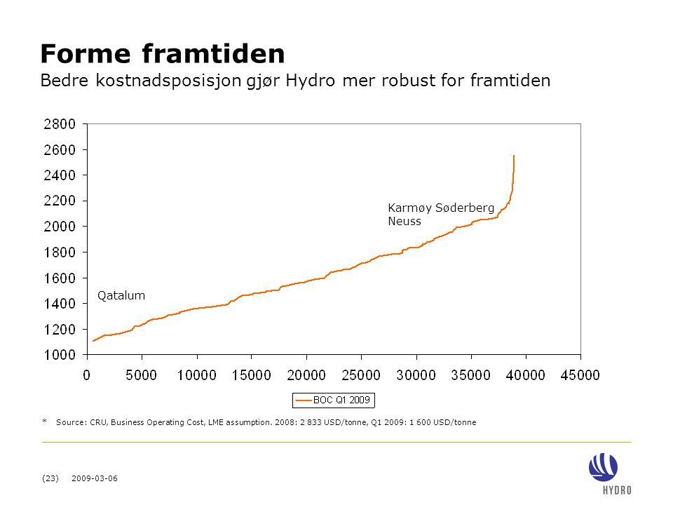Forme framtiden Bedre kostnadsposisjon gjør Hydro mer robust for framtiden. Karmøy Søderberg. Neuss.