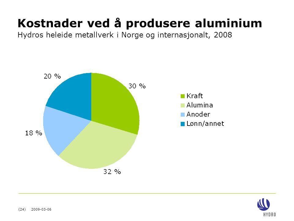 Kostnader ved å produsere aluminium