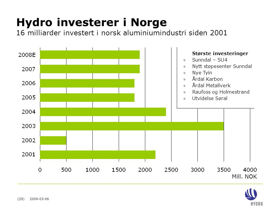 Hydro investerer i Norge 16 milliarder investert i norsk aluminiumindustri siden 2001