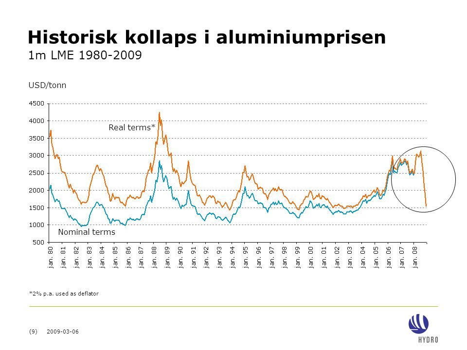 Historisk kollaps i aluminiumprisen