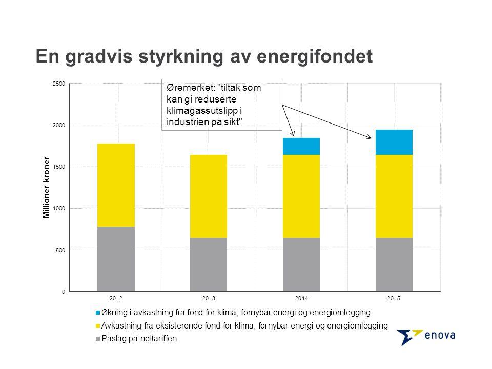 En gradvis styrkning av energifondet