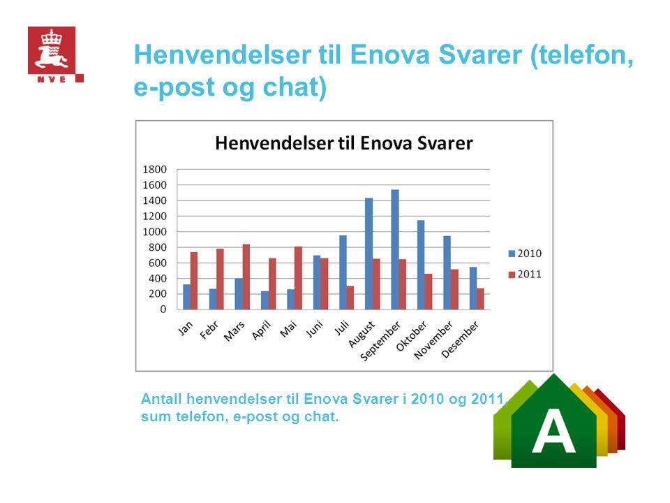 Henvendelser til Enova Svarer (telefon, e-post og chat)