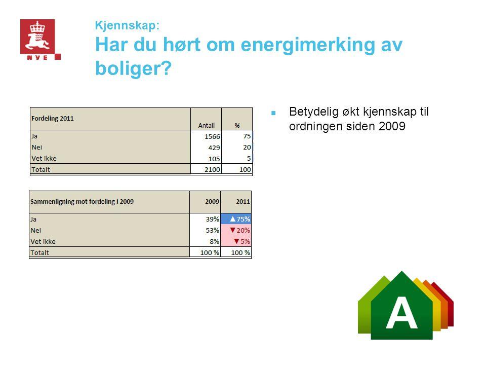 Kjennskap: Har du hørt om energimerking av boliger