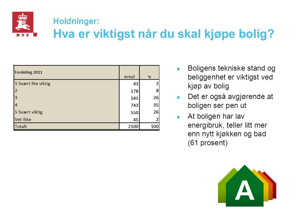 Holdninger: Hva er viktigst når du skal kjøpe bolig