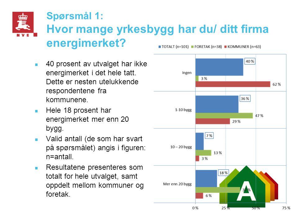 Spørsmål 1: Hvor mange yrkesbygg har du/ ditt firma energimerket