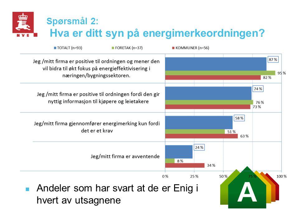 Spørsmål 2: Hva er ditt syn på energimerkeordningen