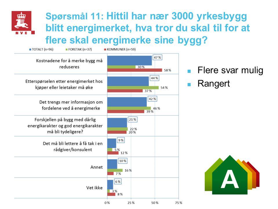 Spørsmål 11: Hittil har nær 3000 yrkesbygg blitt energimerket, hva tror du skal til for at flere skal energimerke sine bygg