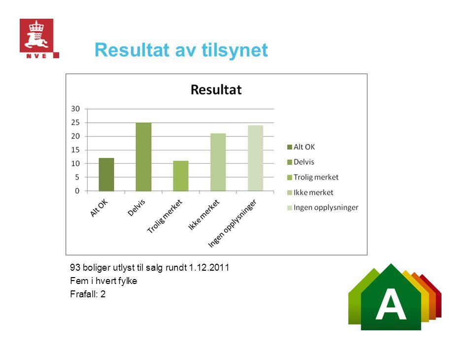Resultat av tilsynet 93 boliger utlyst til salg rundt 1.12.2011