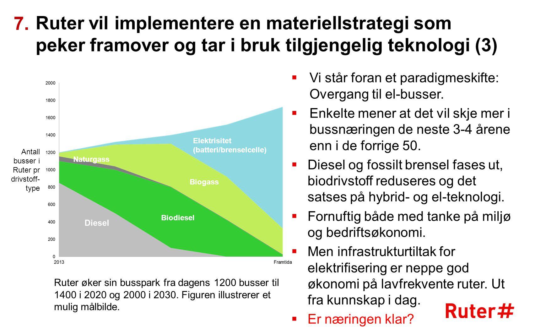 7. Ruter vil implementere en materiellstrategi som peker framover og tar i bruk tilgjengelig teknologi (3)
