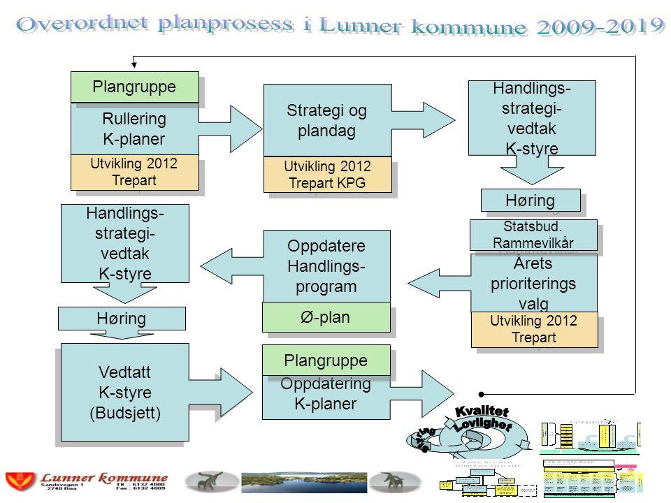 Overordnet planprosess i Lunner kommune 2009-2019