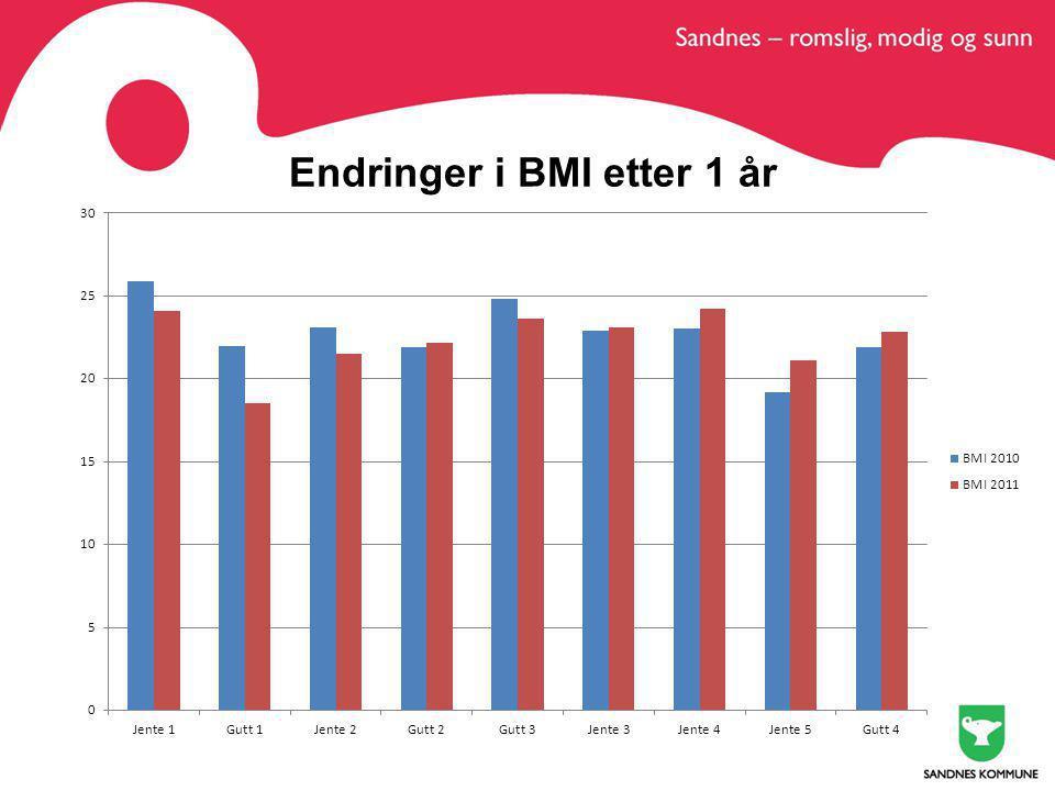 Endringer i BMI etter 1 år