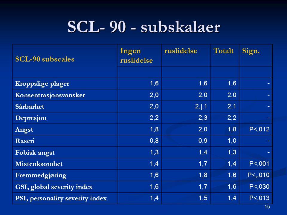 SCL- 90 - subskalaer SCL-90 subscales Ingen ruslidelse ruslidelse
