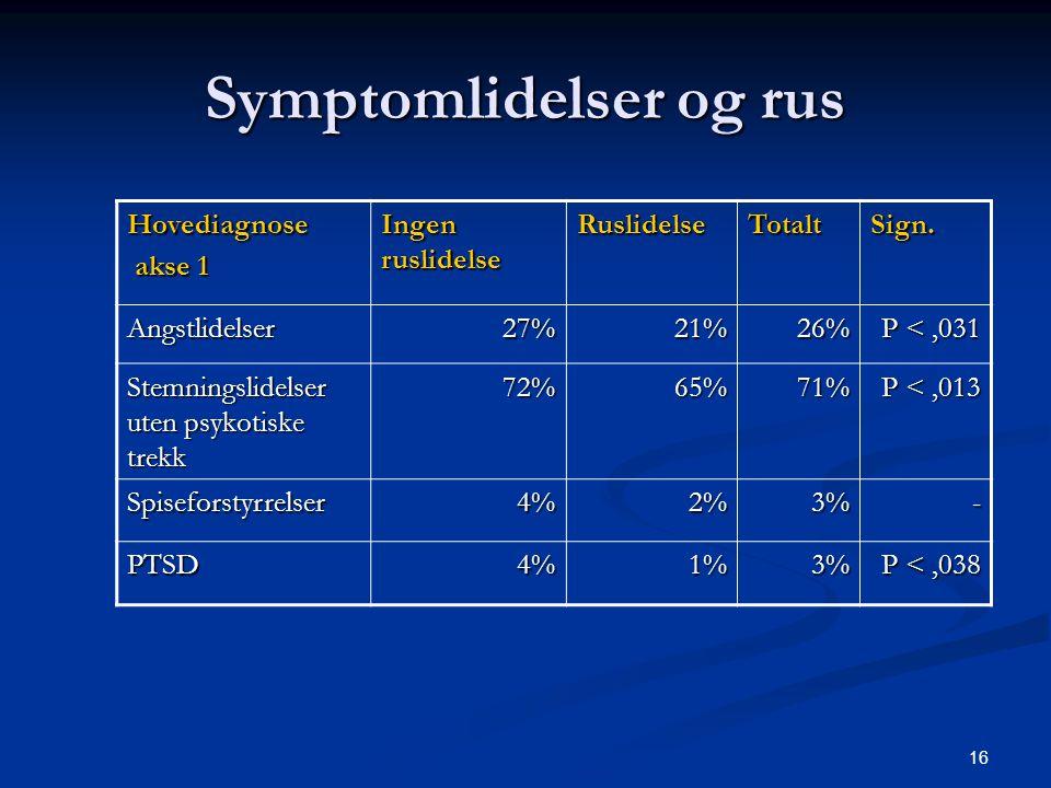 Symptomlidelser og rus