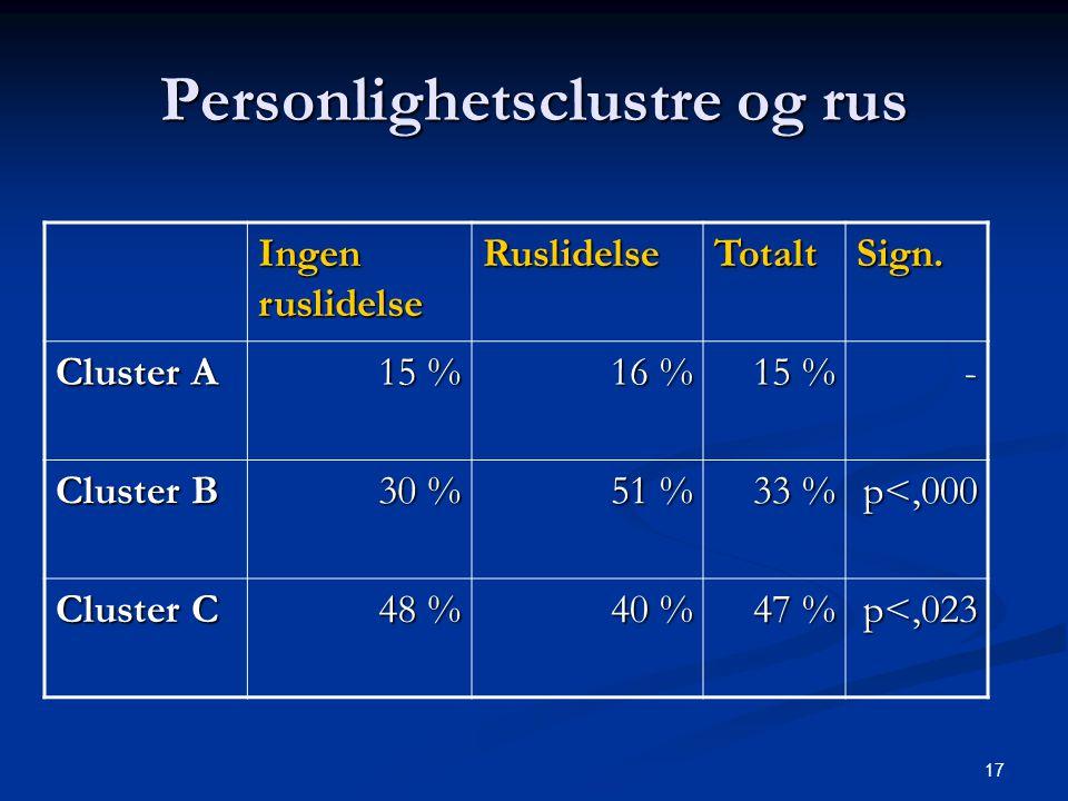 Personlighetsclustre og rus