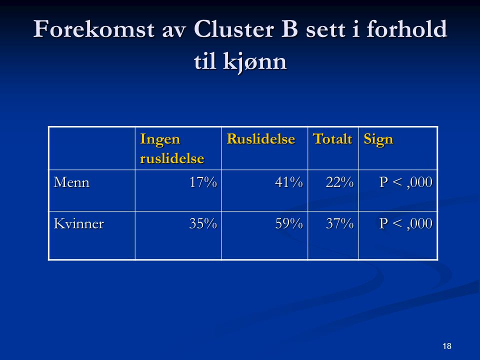 Forekomst av Cluster B sett i forhold til kjønn