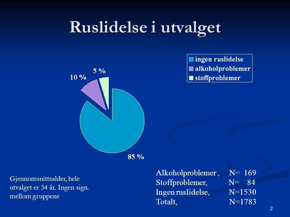 Ruslidelse i utvalget Alkoholproblemer , N= 169 Stoffproblemer, N= 84