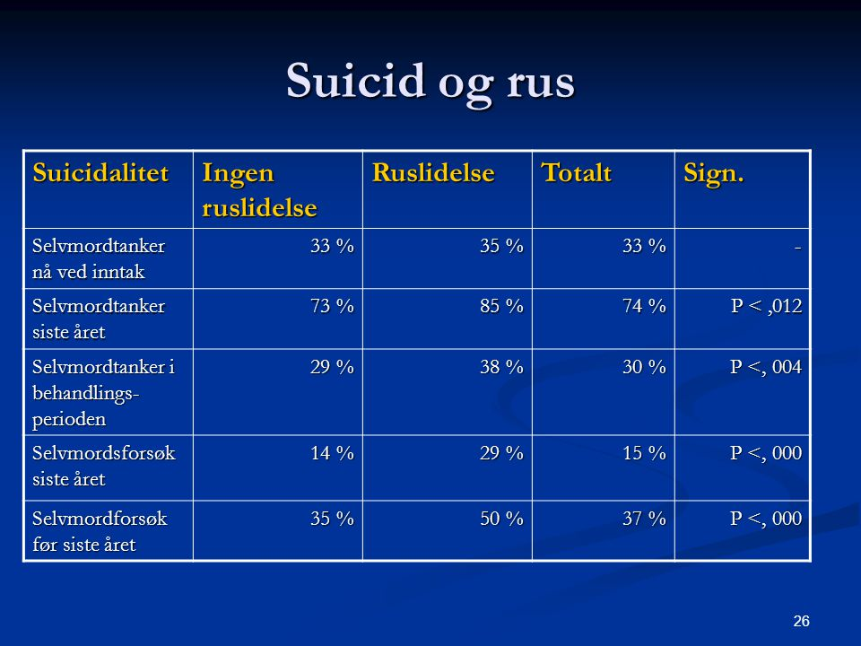 Suicid og rus Suicidalitet Ingen ruslidelse Ruslidelse Totalt Sign.
