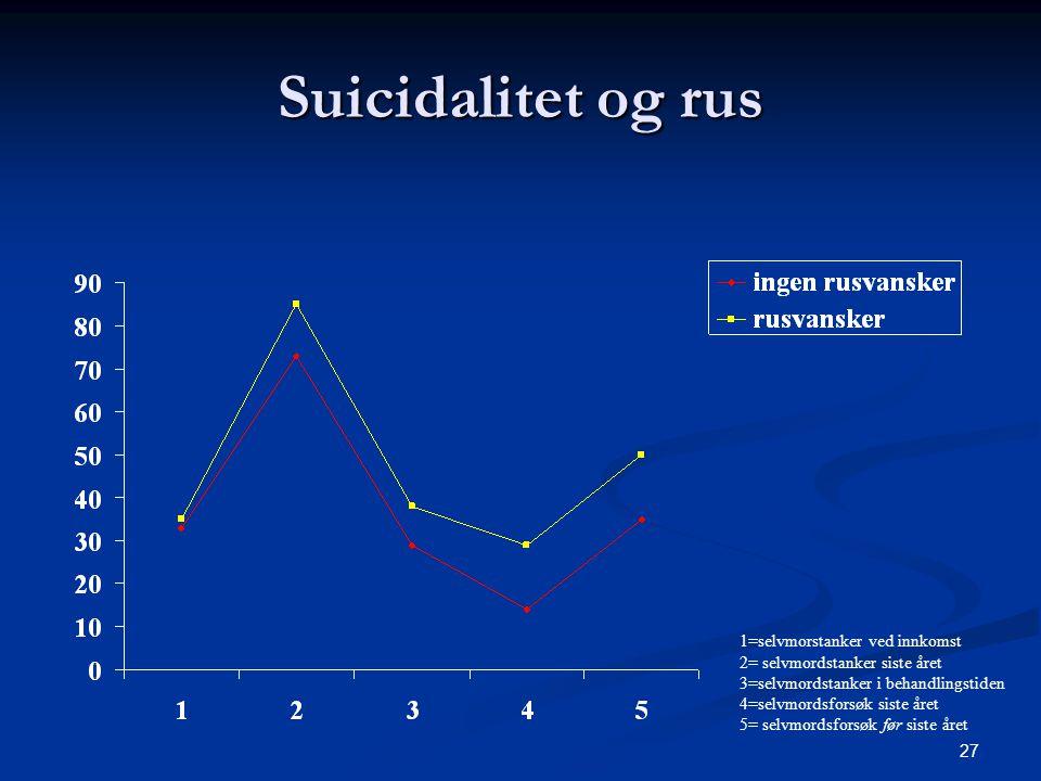 Suicidalitet og rus 1=selvmorstanker ved innkomst