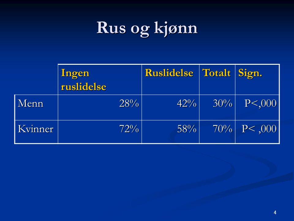 Rus og kjønn Ingen ruslidelse Ruslidelse Totalt Sign. Menn 28% 42% 30%