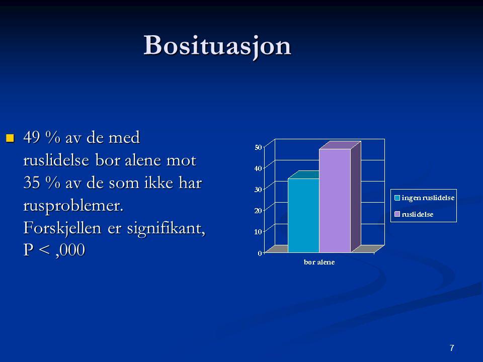 Bosituasjon 49 % av de med ruslidelse bor alene mot 35 % av de som ikke har rusproblemer.