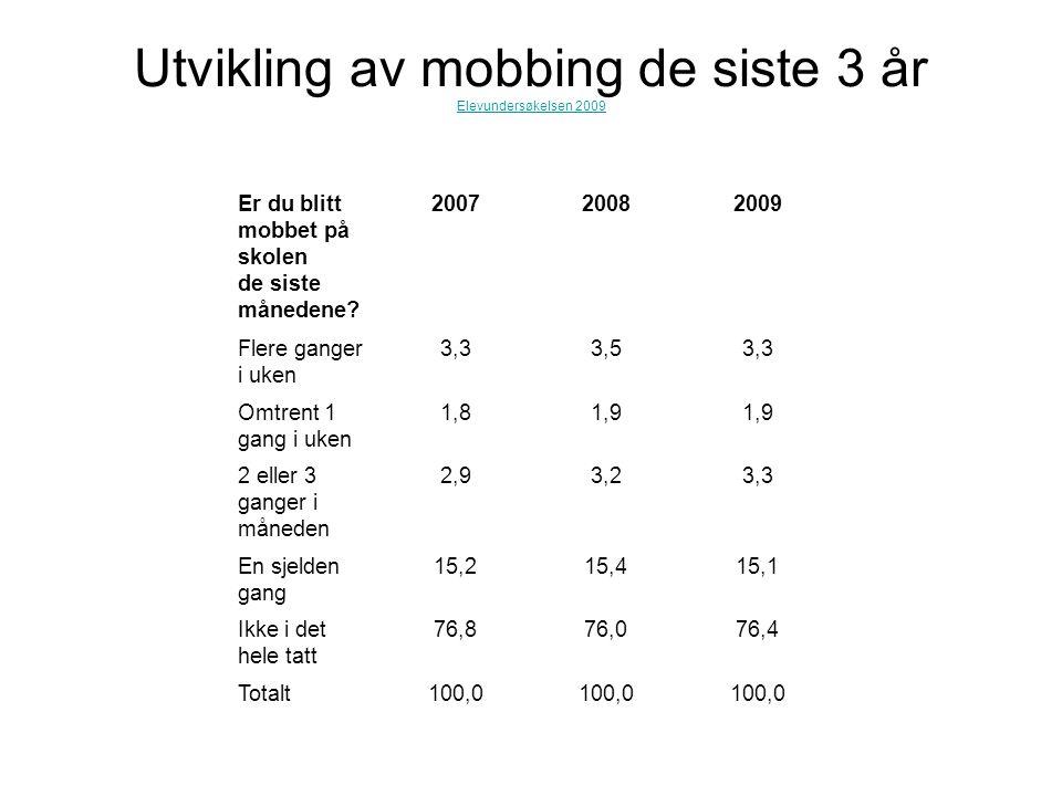 Utvikling av mobbing de siste 3 år Elevundersøkelsen 2009