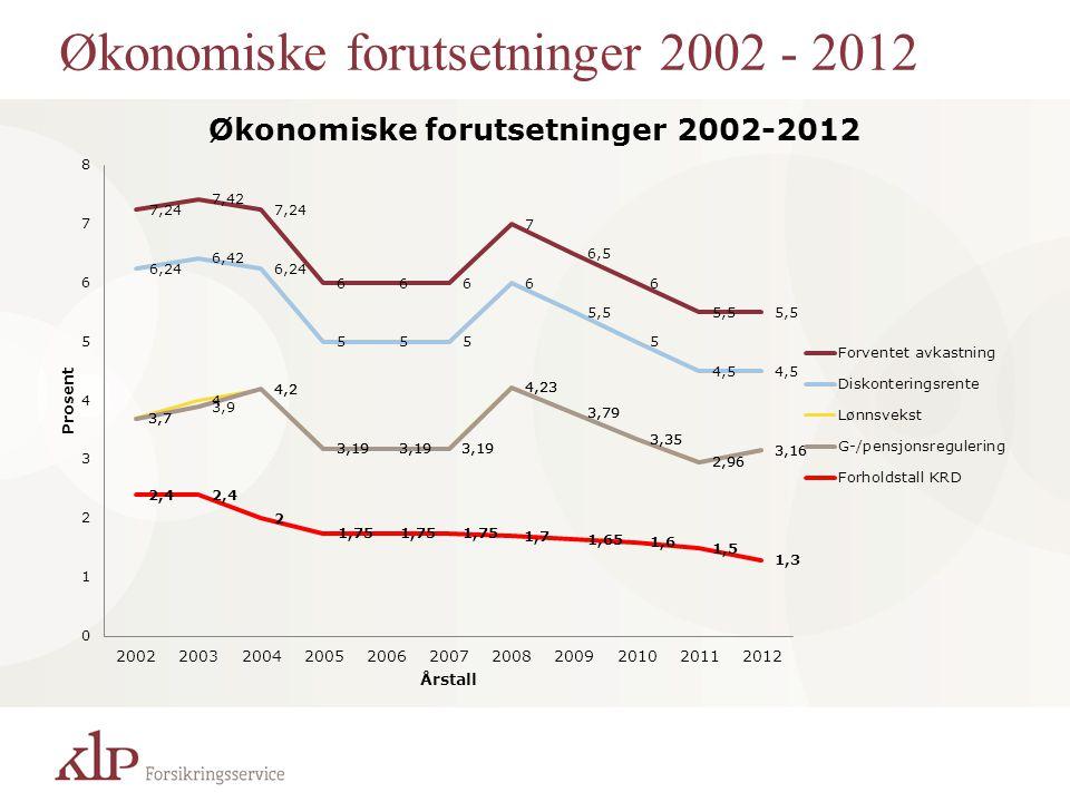 Økonomiske forutsetninger 2002 - 2012